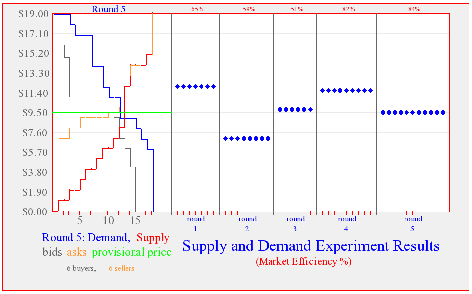 2016-08-29-12_34_47-supply-and-demand-experiment-results