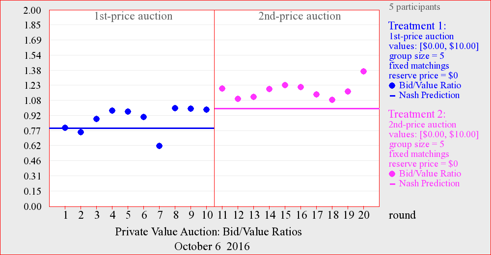 auction_graph-php